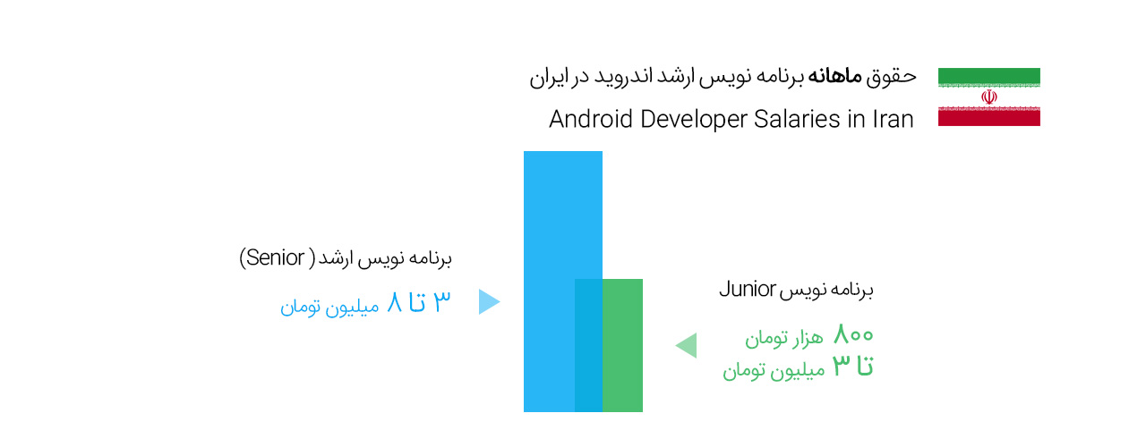 Iran Android Developer Salary