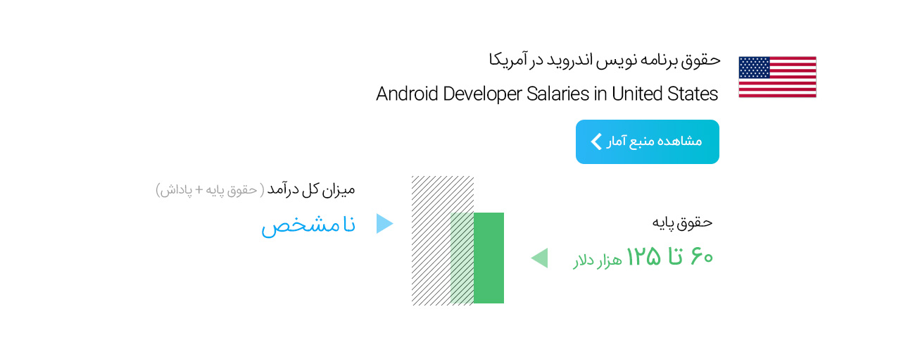 USA Android Developer Salary